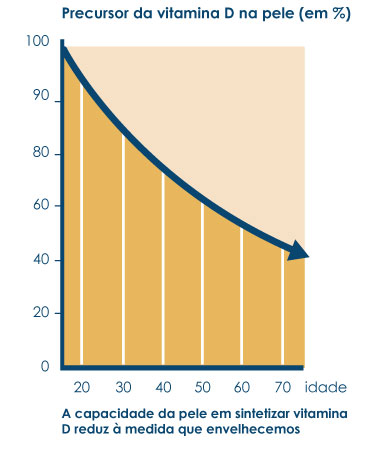 Graph showing the skins decreasing ability to produce vitamin D with increasing age